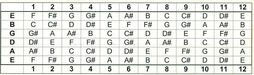 Guitar Chords - Chords Patterns