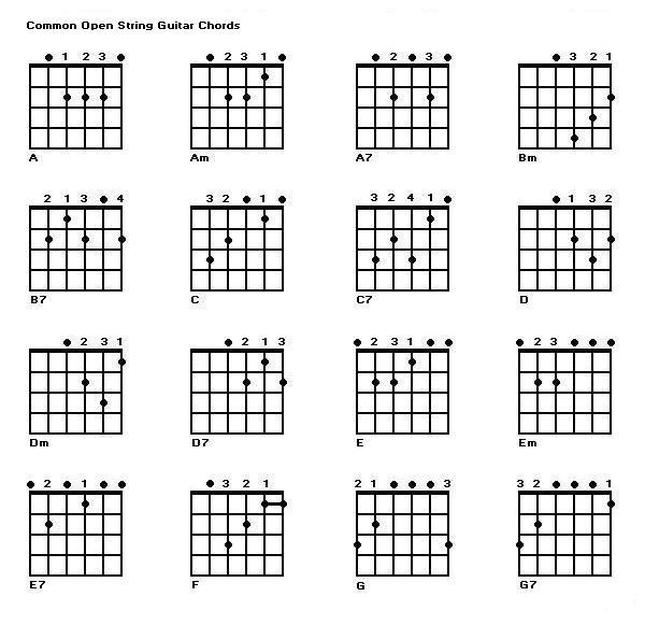 Filzen : trap queen ukulele chords. guitar chords xo john mayer ...